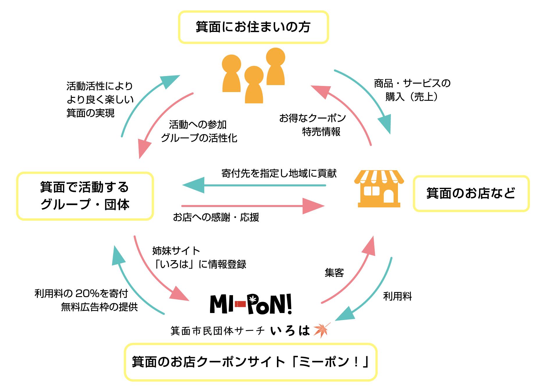 ミーポン!が目指す循環システム